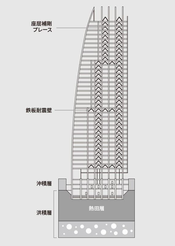 耐震構造 イメージ図